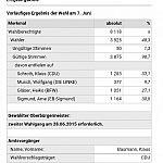 Wahlergebnis ZP_
